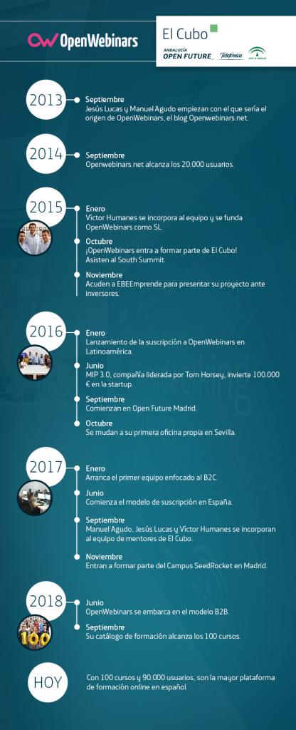 Timeline-openwebinars
