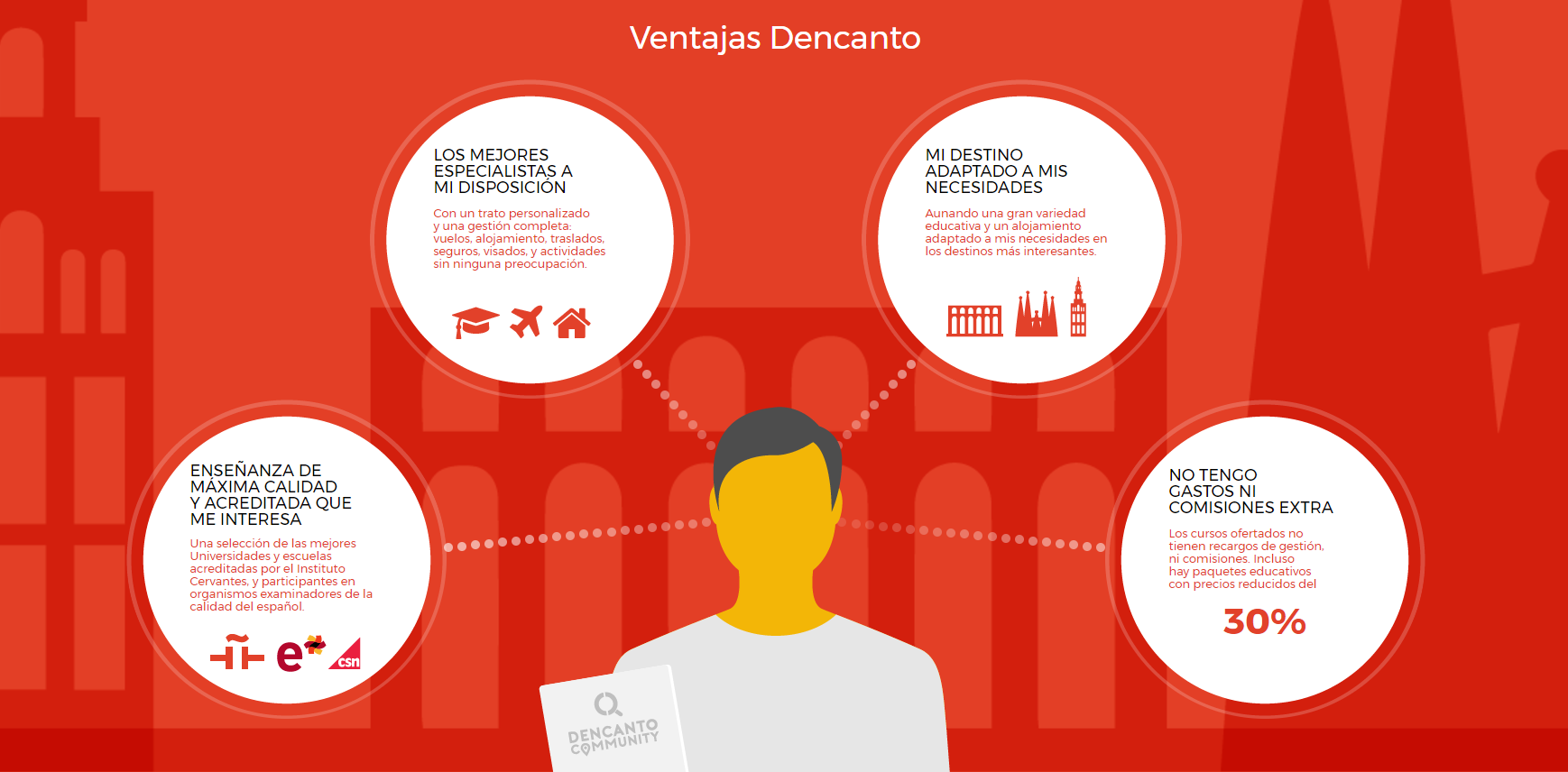 Plataforma Dencanto Community