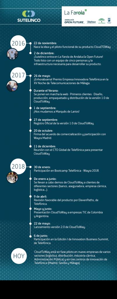 Timeline Sutelinco