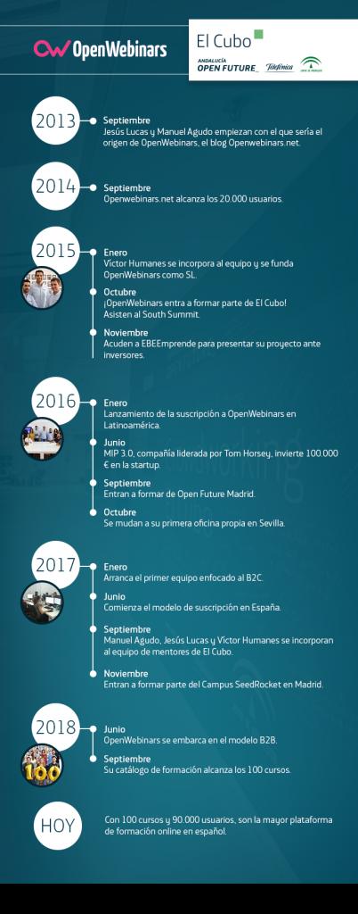 Timeline OpenWebinars